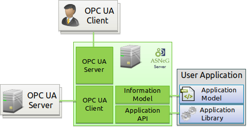 Overview — ASNeG OpcUaStack documentation